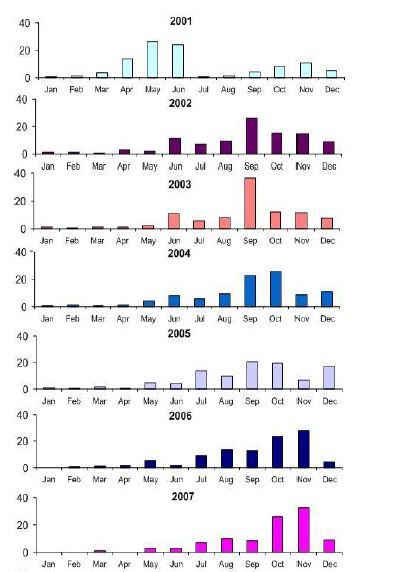 seasonal-variation-in-spawning-runs