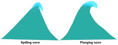 Spilling versus plunging wave