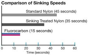 Sinking speeds