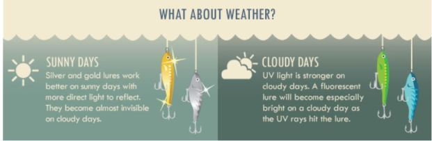 lures & weather