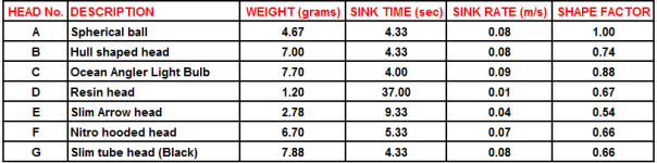 Sink rate chart