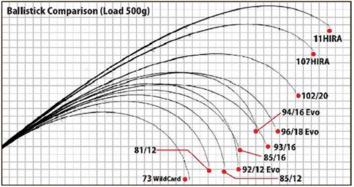 Yamaga blanks deflection curve