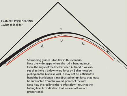 Guide spacing 1