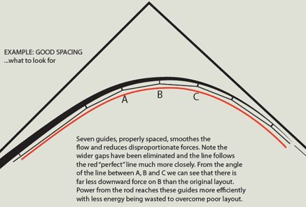 Guide spacing 2