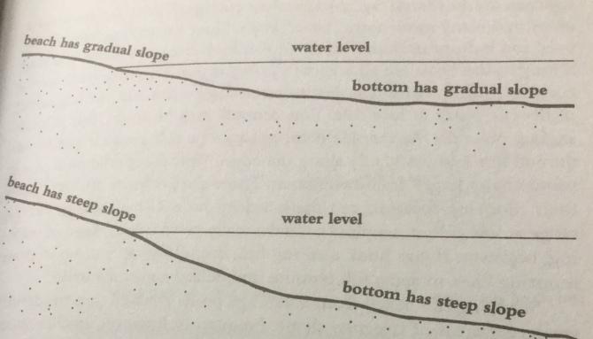 bottom angle