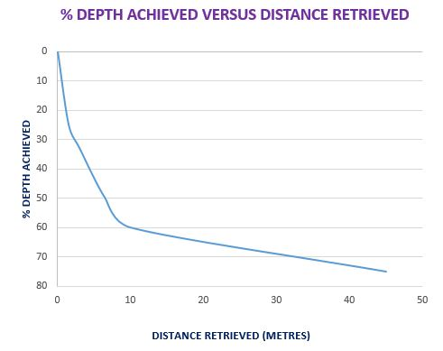 Depth vs Distance retrieved